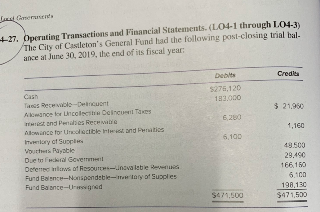 ocal Governments The City of Castletons General Fund had the following post-closing trial bal. ance at June 30, 2019, the en