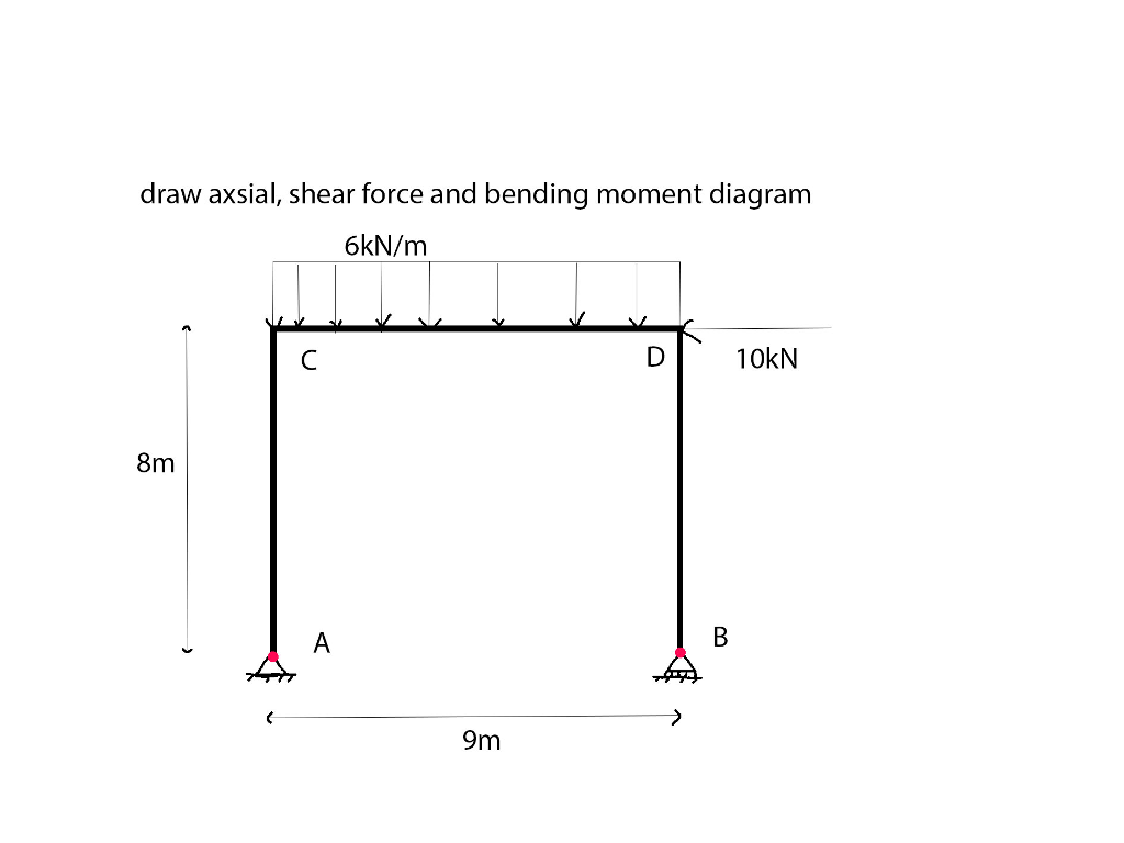 Solved Draw Axsial Shear Force And Bending Moment Diagra Diagram 6kn M Di 10kn 8m
