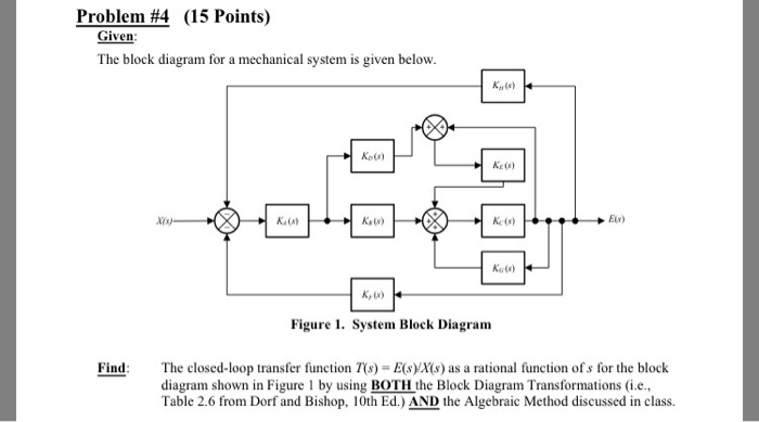 Block diagram transformations table circuit connection diagram solved the block diagram for a mechanical system is given rh chegg com multiple input block diagram reduction energy transformations battery in a flow chart ccuart Choice Image