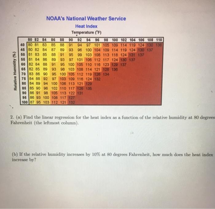 NOAAs National Weather Service Heat Index Temperature F 80 82 84 86 88 90