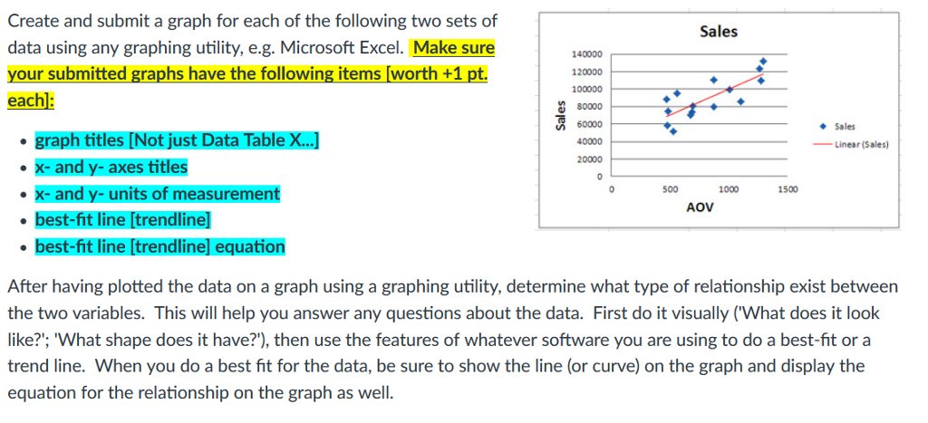 Solved: Create And Submit A Graph For Each Of The Followin