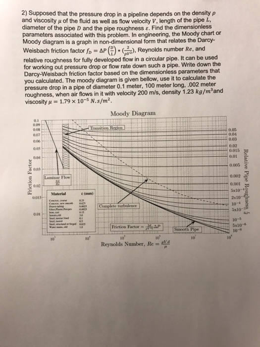 Solved supposed that the pressure drop in a pipeline depe 2 supposed that the pressure drop in a pipeline depends on the density p and ccuart Image collections