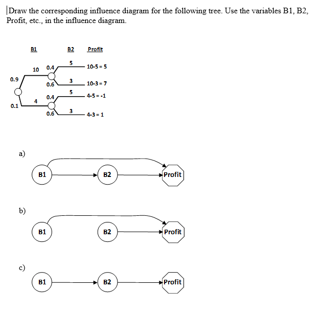 Solved Draw The Corresponding Influence Diagram For The F