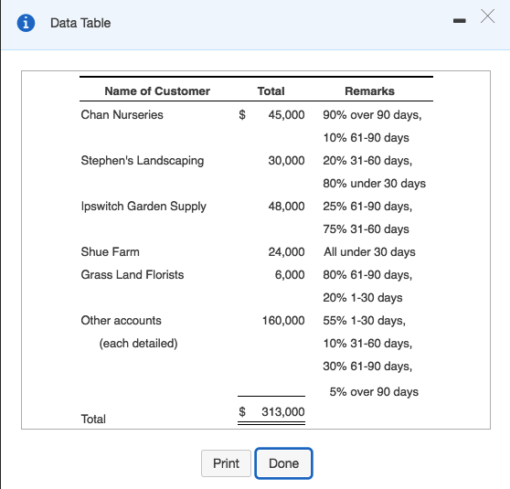 Thirty Days Ninety Days Or Three Years >> Solved Data Table Name Of Customer Total Remarks 90 Over