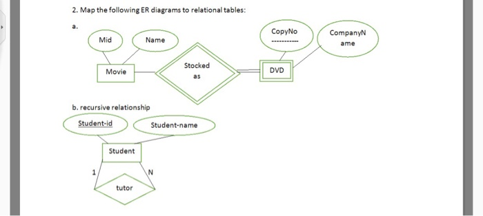 media%2F3f7%2F3f72faa3 d558 4930 8e44 7fbf109c1817%2Fimage solved 2 map the following er diagrams to relational tab