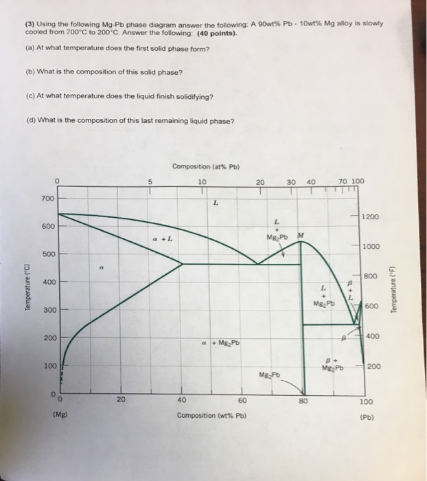 Solved Using The Following Mg Pb Phase Diagram Answer The