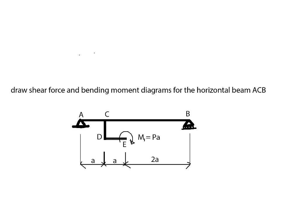 Solved Draw Shear Force And Bending Moment Diagrams For T The Horizontal Beam Acb 2a