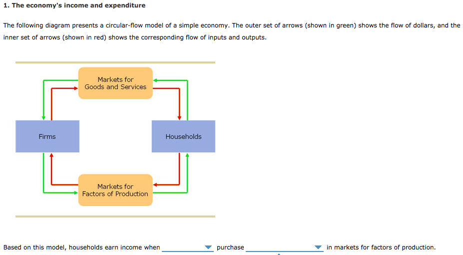 the economys income and expenditure the following diagram presents a  circular-flow model
