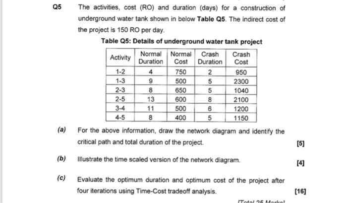 Solved: Q5 The Activities, Cost (RO) And Duration (days) F