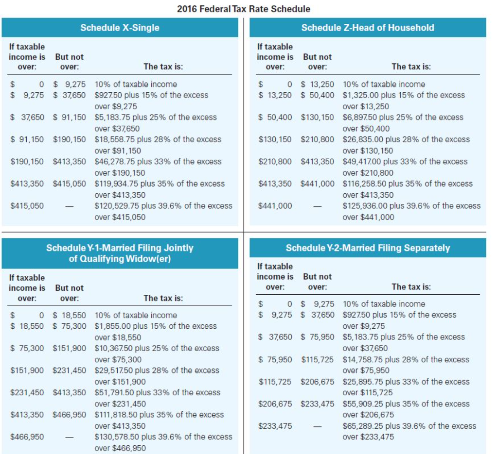 2016 Federal Tax Rate Schedule X Single Z Head Of Household If
