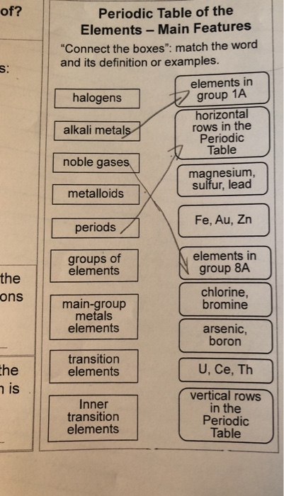 Solved Of Periodic Table Of The Elements Main Features