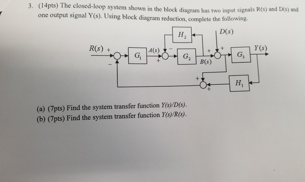 Solved: (14pts) The Closed-loop System Shown In The Block ... | Chegg.comChegg