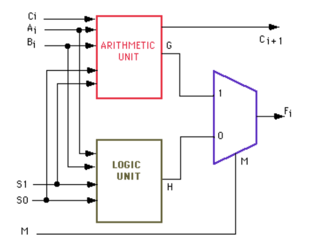 solved design the arthemtic unit and the logic unit in t Barrel Shifter Block Diagram carryin co data in al3 0]4 data in bi3 0] 4 bit aludeto out f data output fi3 0] 4 s1 operation select s0 mode select figure 1 block diagram of the 4 bit