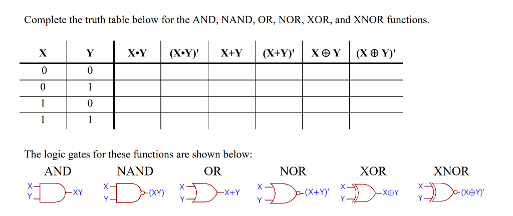 Solved Complete The Truth Table Below For The And Nand