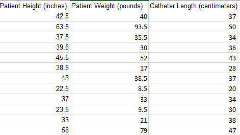 Patient Height Inches Patient Weight Pounds Ca Chegg