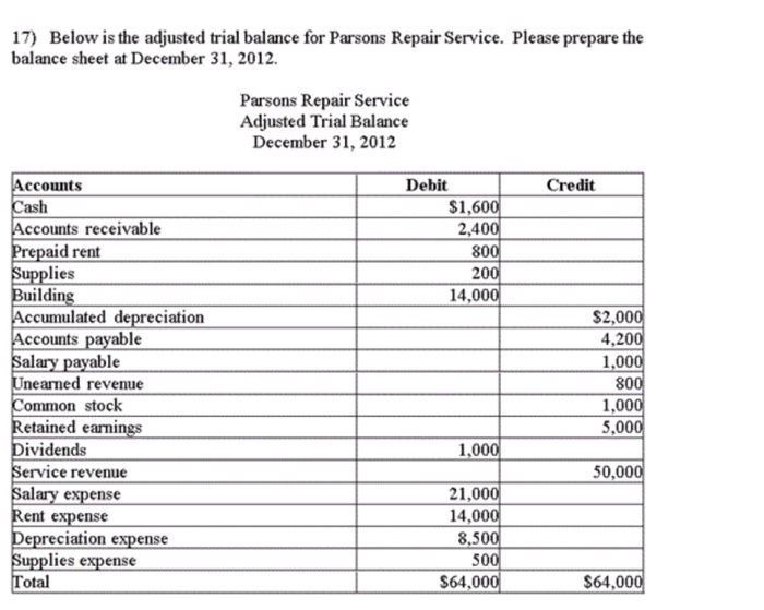 Solved: Below Is The Adjusted Trial Balance For Parsons Re ...
