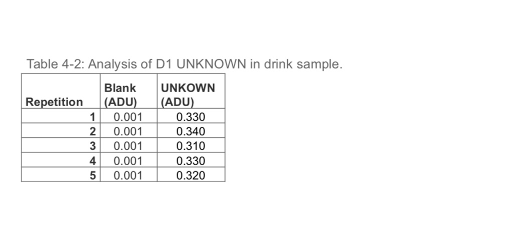 Table 4-2: Analysis of D1 UNKNOWN in drink sample. Blank UNKOWN Repetition (ADU)(ADU) 1 0.001 2 0.001 3 0.001 4 0.0010.330 5 0.001 0.320 0.330 0.340 0.310