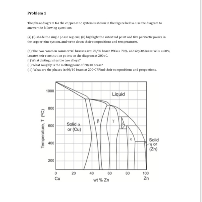 Solved  Problem 1 The Phase Diagram Forthe Copper