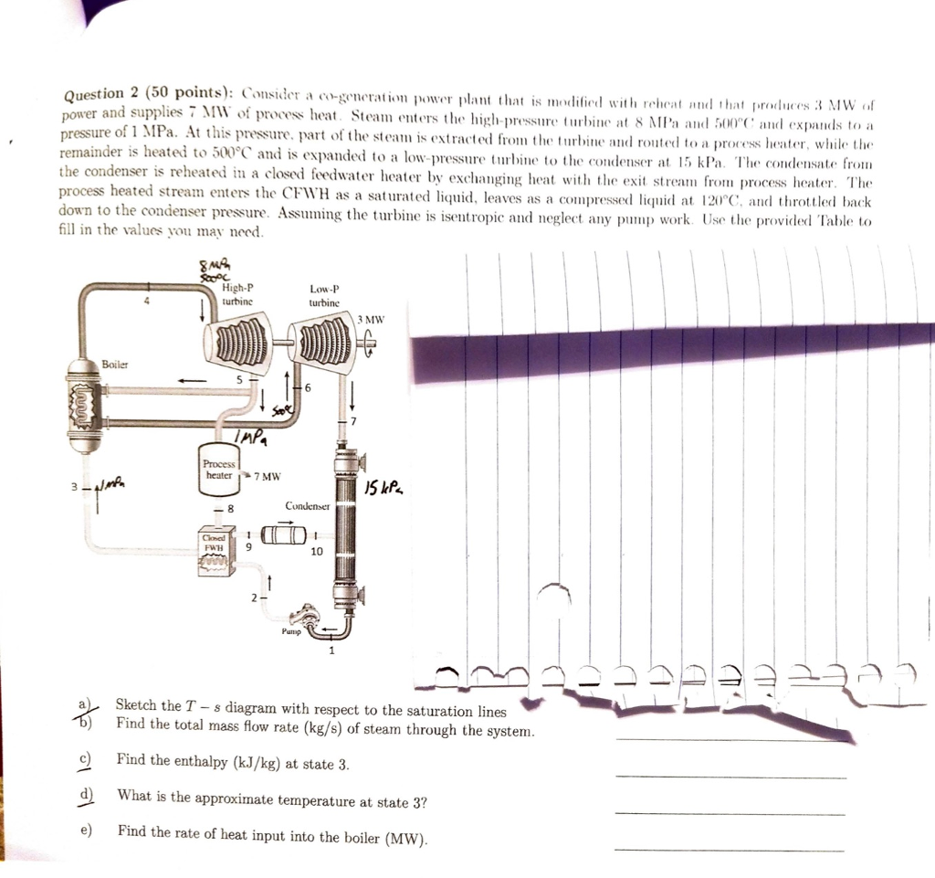 Solved Question 2 50 Points Consider A Co Generation Power Plant Boiler Schematic