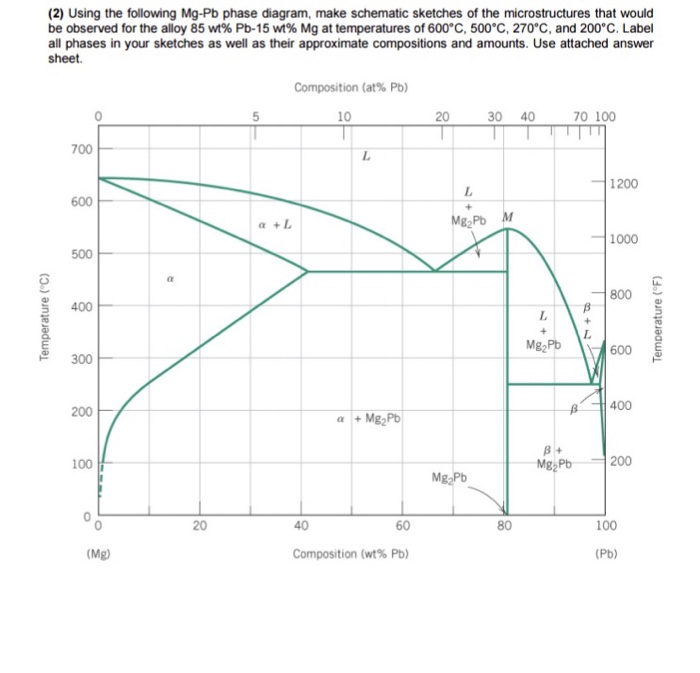 Solved: (20 Using The Following Mg-Pb Phase Diagram, Make ...
