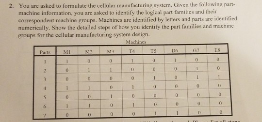 Solved You Are Asked To Formulate The Cellular Manufactur Chegg Com