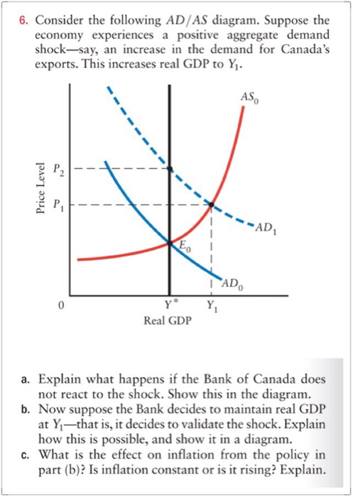 Solved Econ 6 Consider The Following Adas Diagram Supp