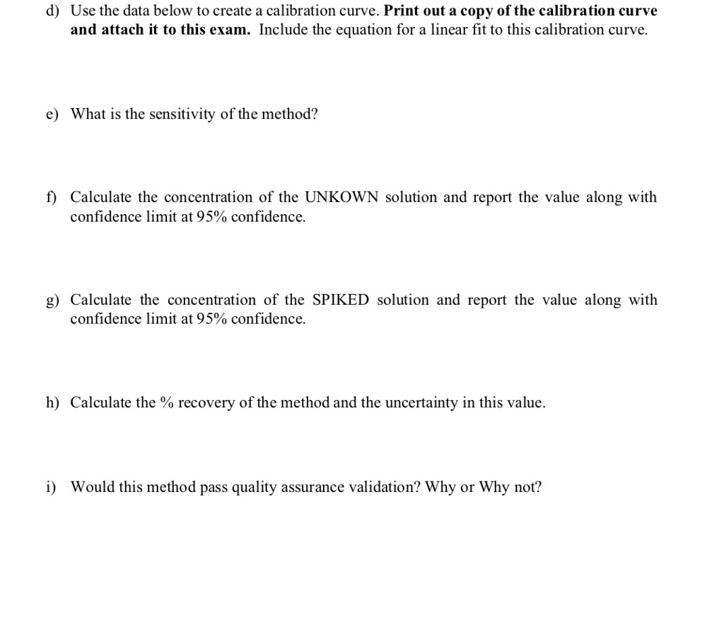 d) Use the data below to create a calibration curve. Print out a copy of the calibration curve and attach it to this exam. Include the equation for a linear fit to this calibration curve. e) What is the sensitivity of the method? f) Calculate the concentration of the UNKOWN solution and report the value along with confidence limit at 95% confidence. g) Calculate the concentration of the SPIKED solution and report the value along with confidence limit at 95% confidence. h) Calculate the % recovery of the method and the uncertainty in this value. i) Would this method pass quality assurance validation? Why or Why not?