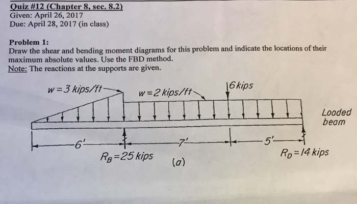 Solved Draw The Shear And Bending Moment Diagrams For Thi