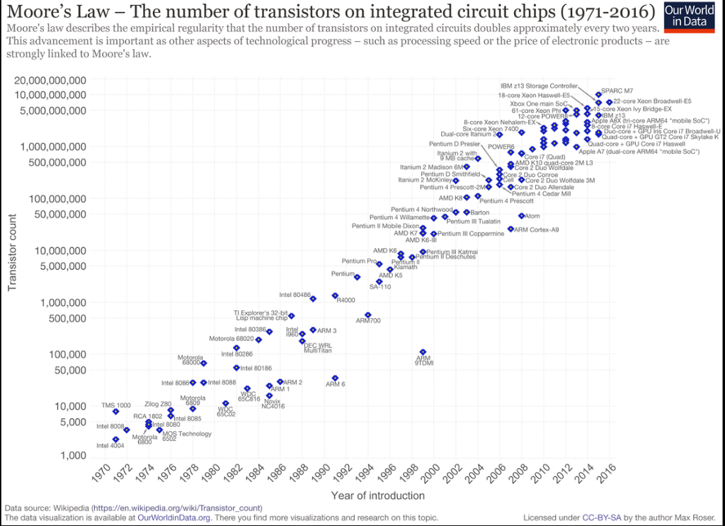 1 on the wikipedia page, the first figure on the chegg commoores law the number of transistors on integrated circuit chips (1971 2016)