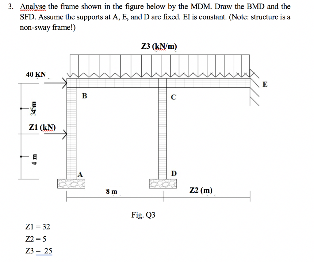 Solved Analyse The Frame Shown In Figure Below By Sfd Bmd Diagram 3 Analye Mdm Draw