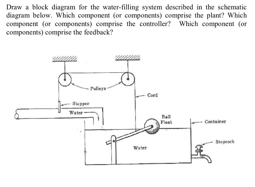 Fabulous Solved Draw A Block Diagram For The Water Filling System Wiring Digital Resources Counpmognl