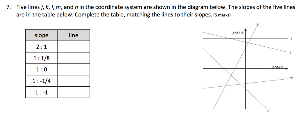 7. Five lines j, k, I, m, and n in the coordinate system are shown in the diagram below. The slopes of the five lines are in the table below. Complete the table, matching the lines to their slopes. (5 marks) y-axis slope line 1:1/8 1:0 1:-1/4 1:-1 r-axis ni