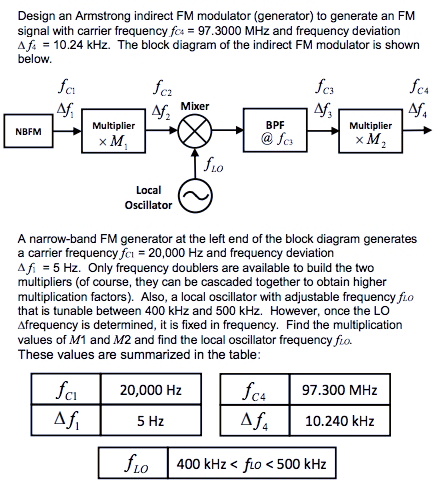 Solved Design An Armstrong Indirect Fm Modulator Generat Chegg Com