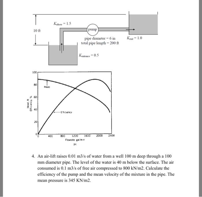 Solved: Kebow 1 5 10 Ft Pump 1 0 Pipe Diameter -6 In Total