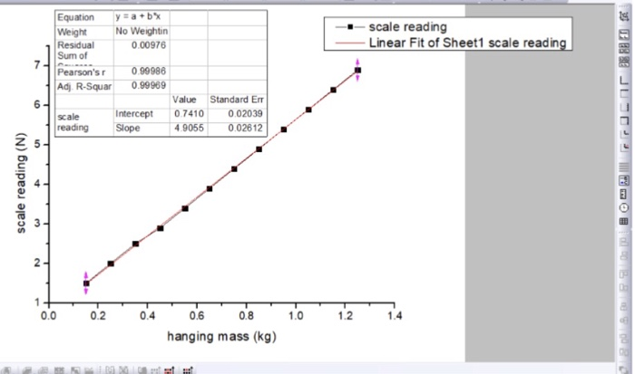 1  What Does The Slope From The Graph Of Part 1 Te      Chegg com