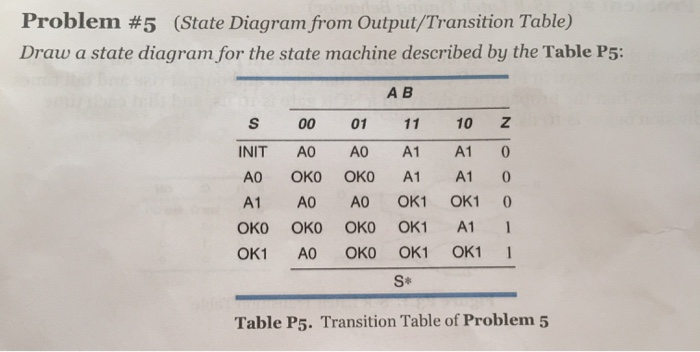 Solved: Draw A State Diagram For The State Machine Describ ...