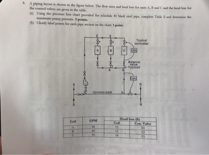 piping layout pictures 8 a piping layout is shown in the figure below t chegg com  8 a piping layout is shown in the
