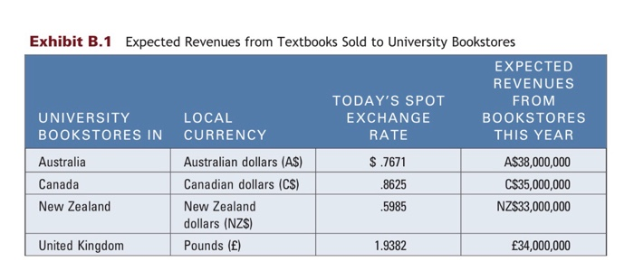 Exhibit B 1 Expected Revenues From Textbooks Sold To University Books Todays Spot Exchange Rate