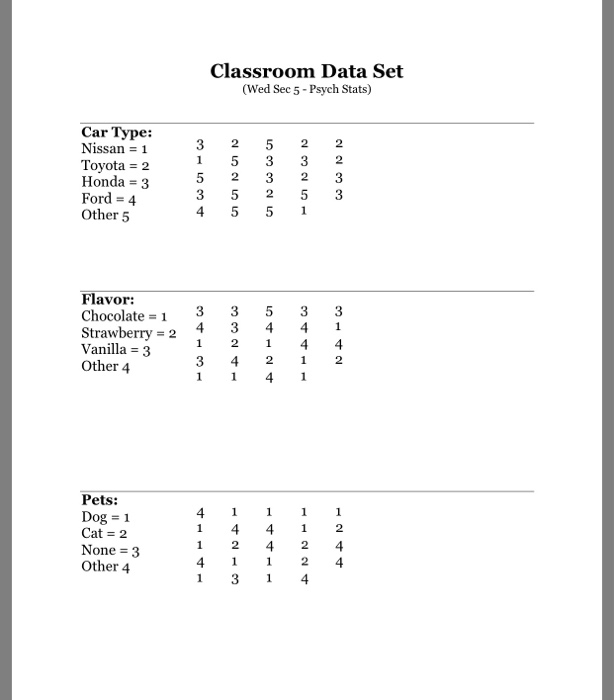 Solved Classroom Data Set Wed Sec 5 Psych Stats Car Ty