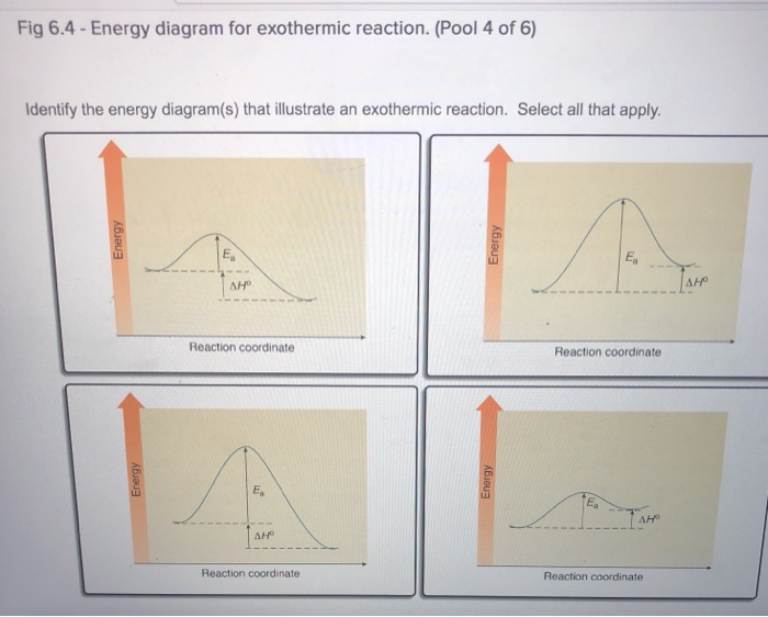 Solved Fig 64 Energy Diagram For Exothermic Reaction P