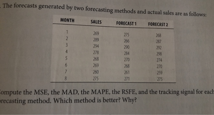 Solved: The Forecasts Generated By Two Forecasting Methods