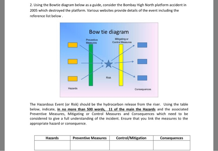 2 Using The Bowtie Diagram Below As A Guide Cons Chegg