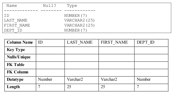 Create The Employee Table Based On Following Instance Chart Enter Syntax In A Script Called P10q3 Sql And Then Execute To