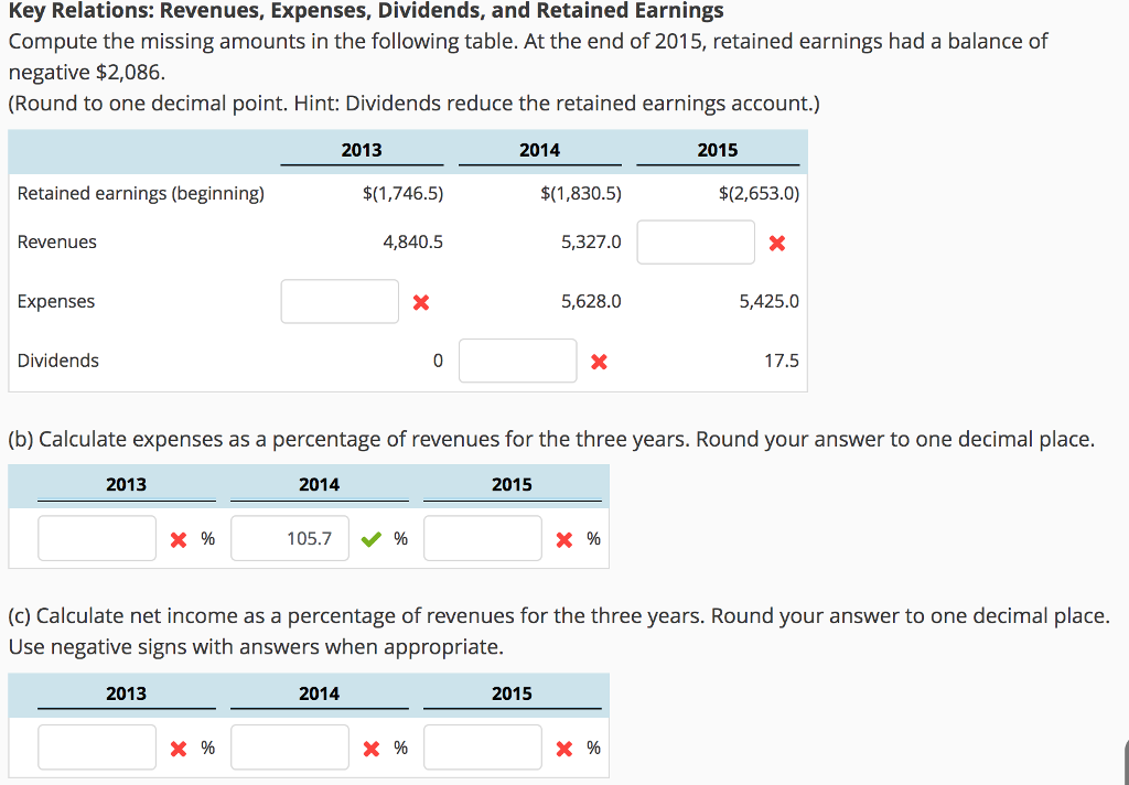 negative retained earnings