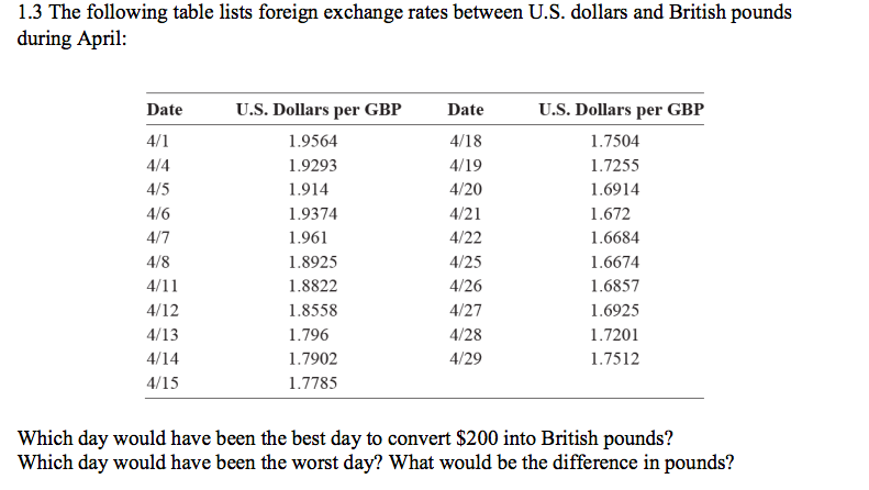 1 3 The Following Table Lists Foreign Exchange Rates Between U S Dollars And British Pounds During April