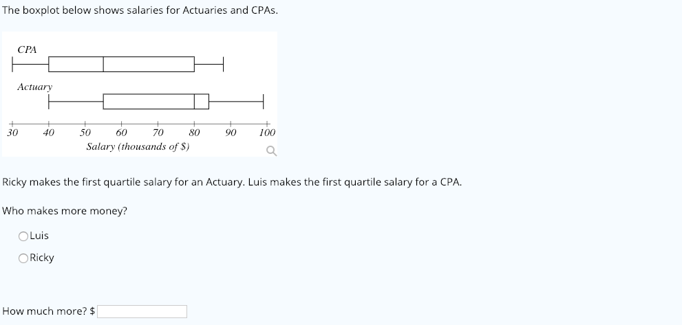 Solved: The Boxplot Below Shows Salaries For Actuaries And