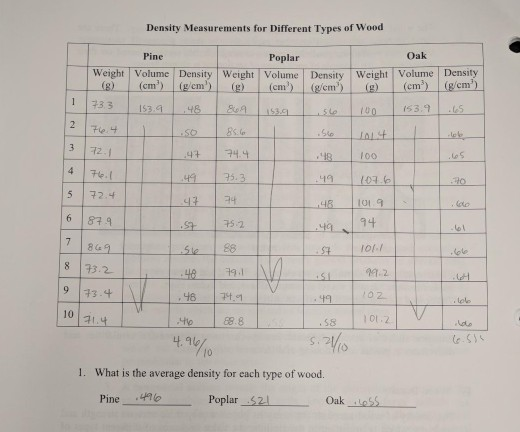 Solved Density Measurements For Diffe Types Of Wood O