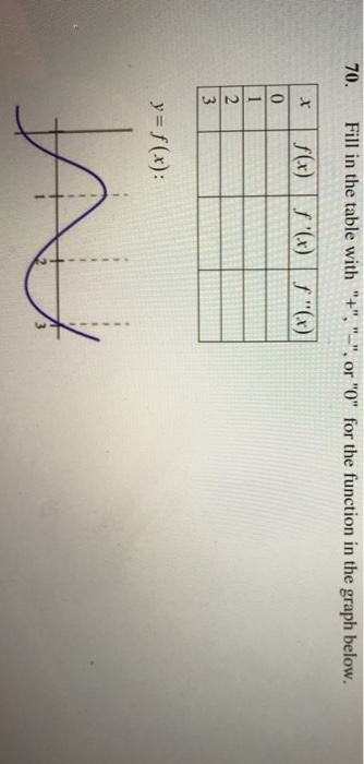 Fill In The Table With . Or 0 For The Function In The Graph