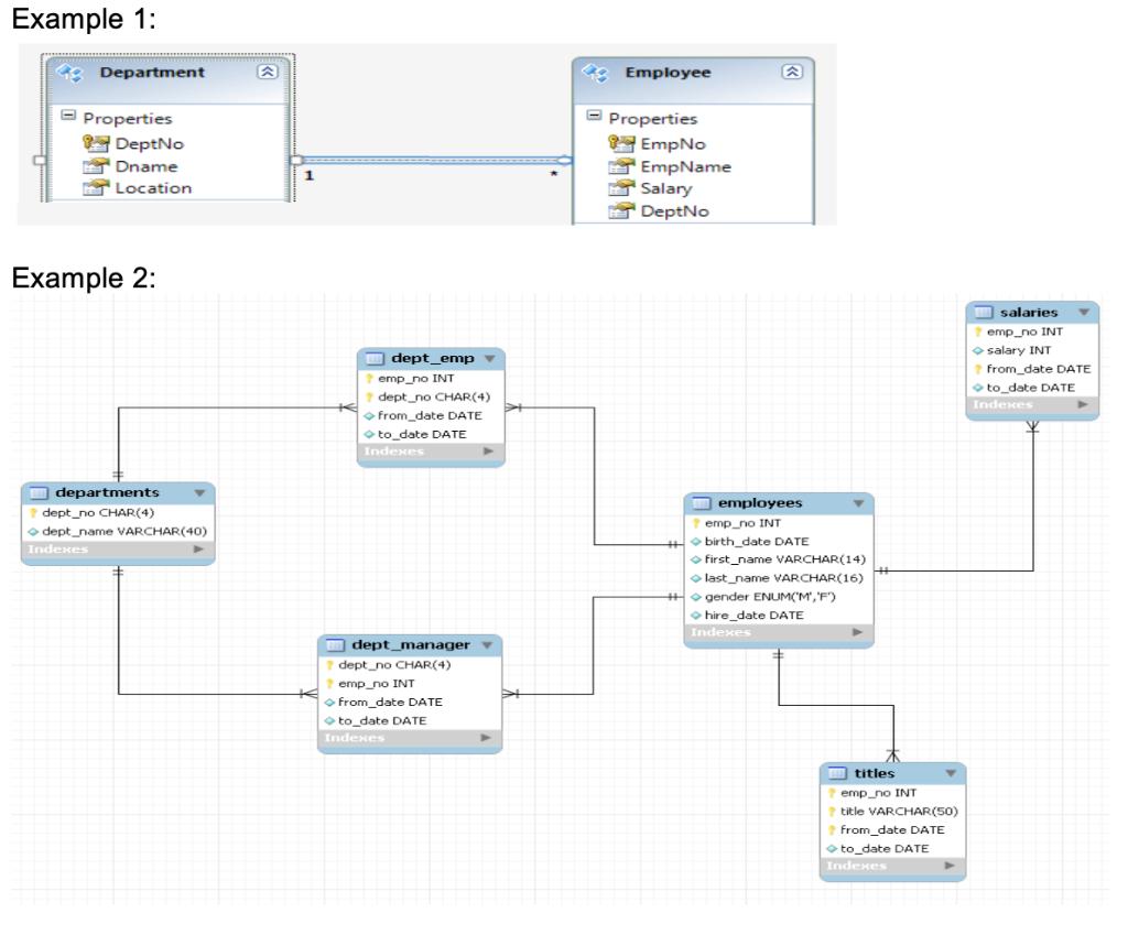 Solved Design A Social Application Using Relational Datab Chegg Com