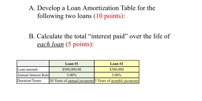 amertization table